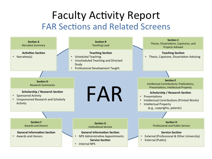 FAR Sections and FAIRS Screens