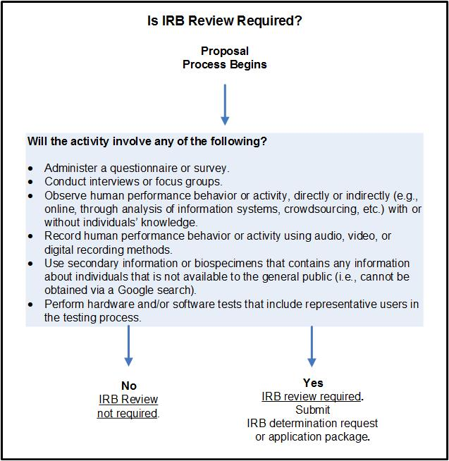 IS IRB Review Required?
