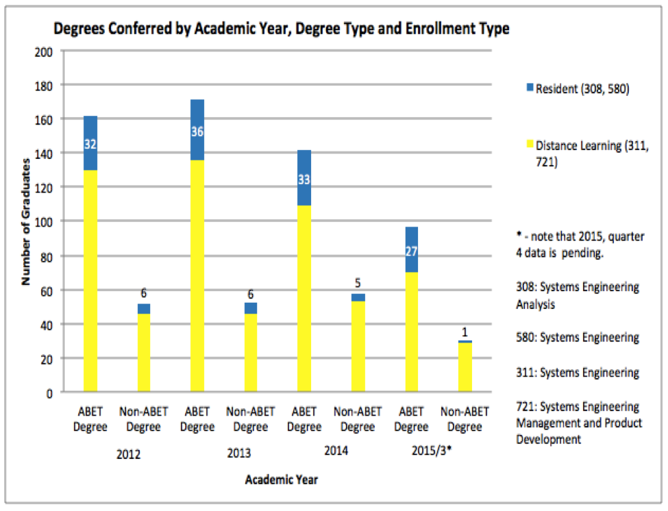 Degrees Conferred by AY, degree type and enrollment type