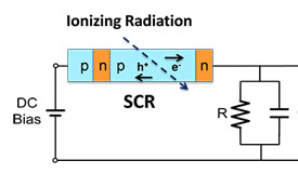 Solid State Spark Chamber for Ionizing Radiation Detection