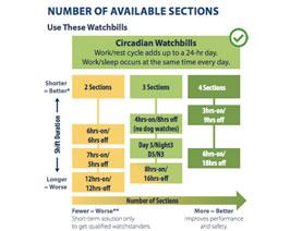 Circadian-Based Watchbills